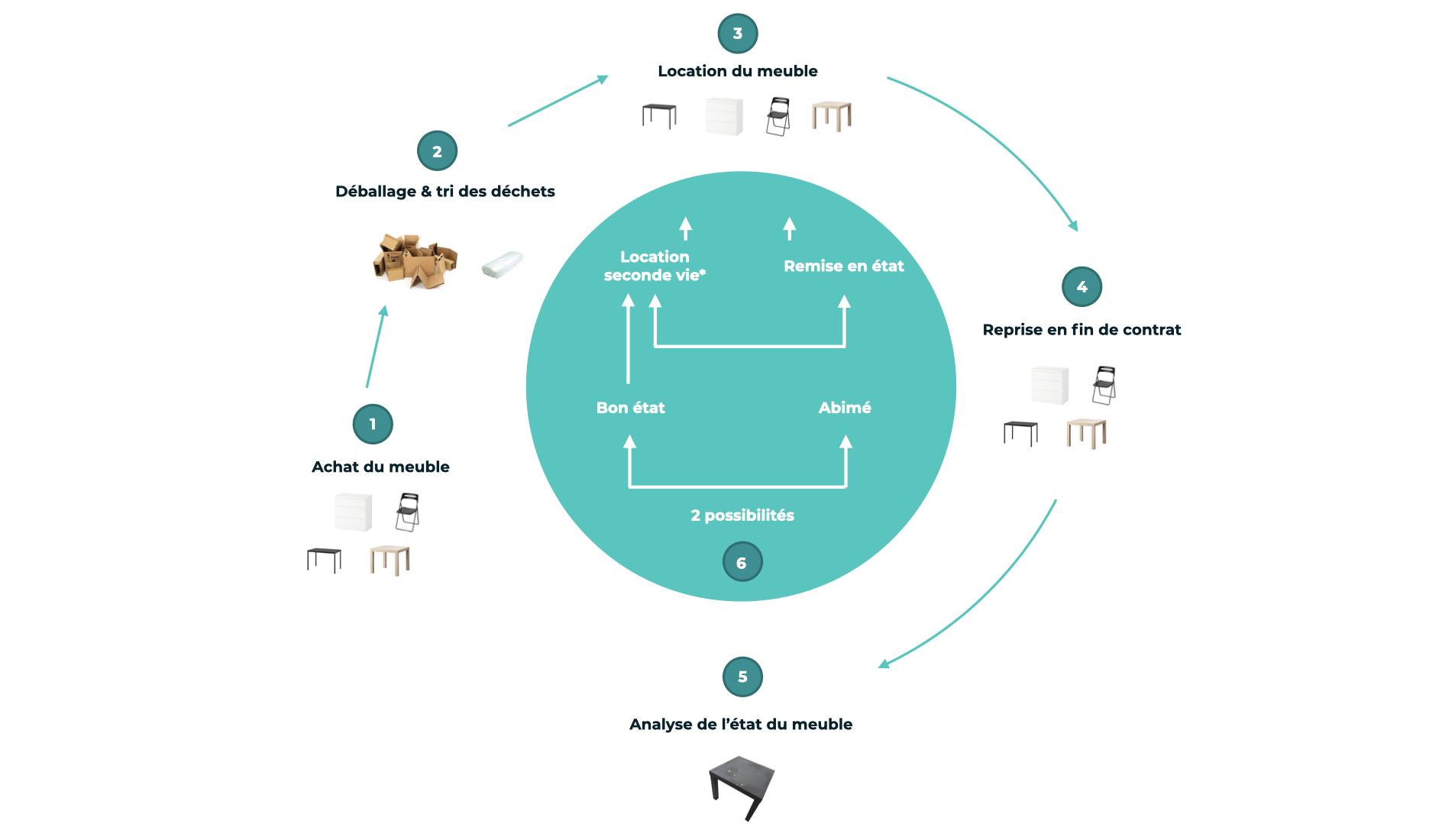schéma économie circulaire location de meubles ameublea